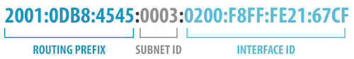 An IPv6 address with routing prefix 2001:0DB8:4545, subnet ID 0003, and interface ID 0200:F8FF:FE21:67CF