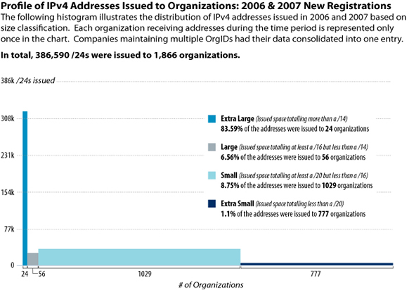 Histrogram of IPv4 address space distribution by organization for 2006 and 2007
