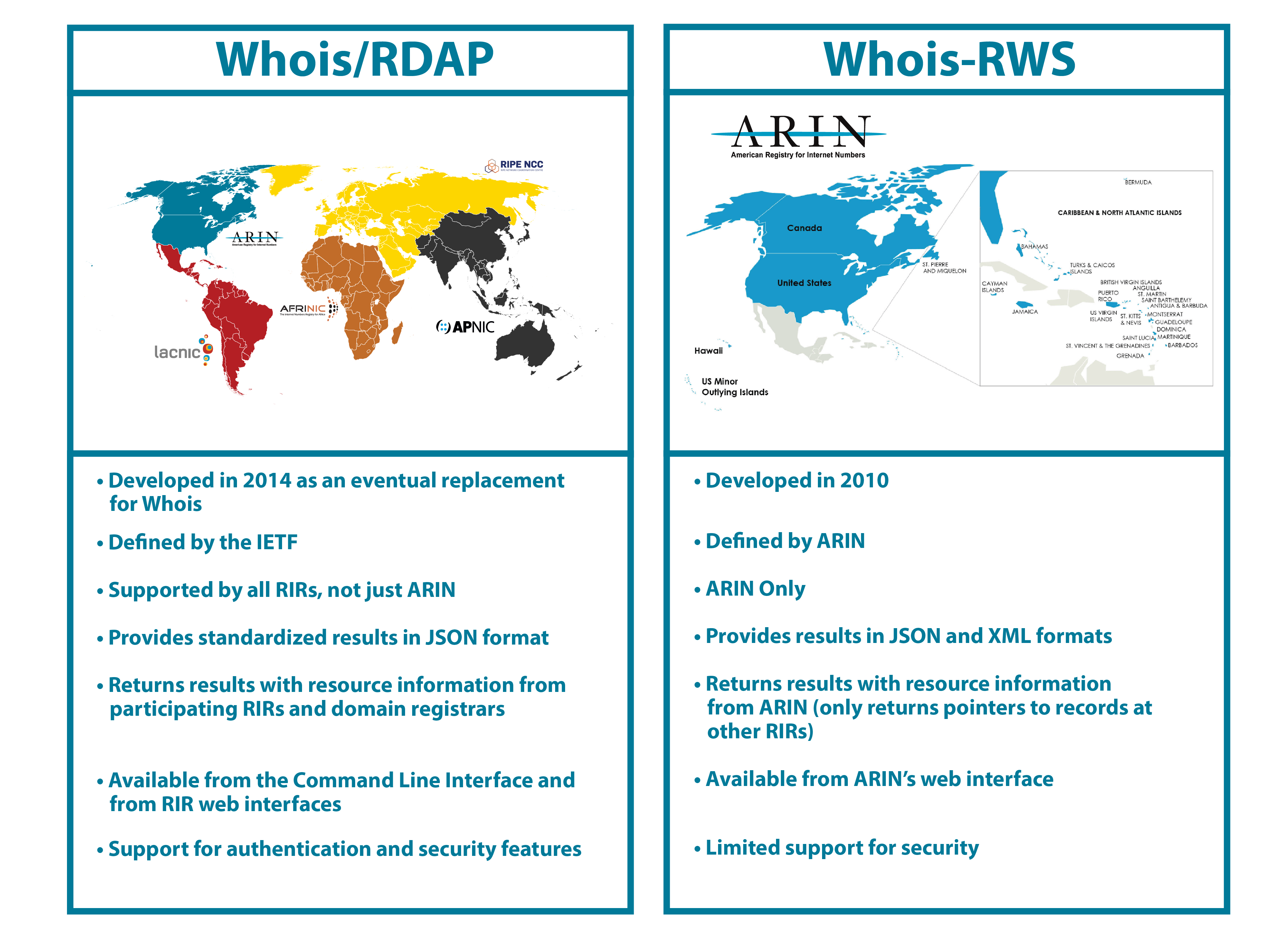 Using Whois - American Registry for Internet Numbers