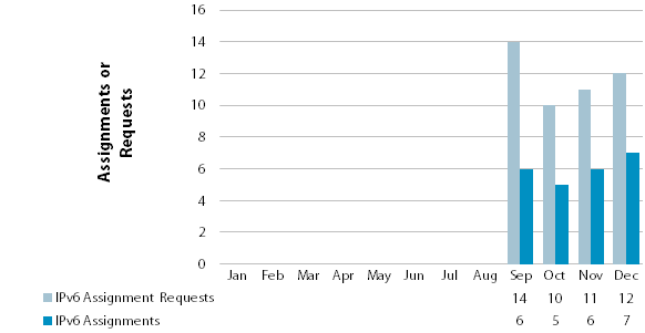 Chart showing number of IPv6 requests and allocations