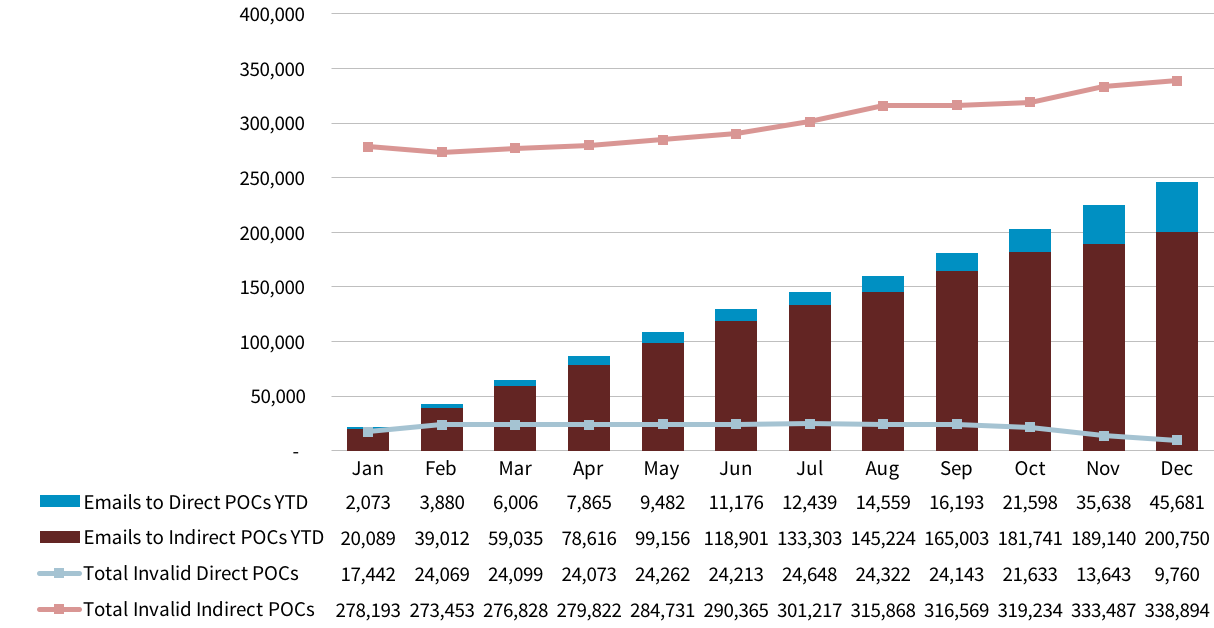 Chart showing number of emails sent to POCs, year to date, and the number of invalid POCs