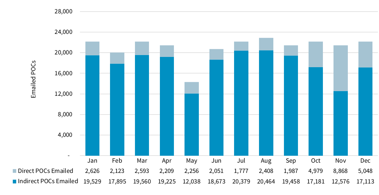 Chart showing number of emails sent, per month, to validate POC information