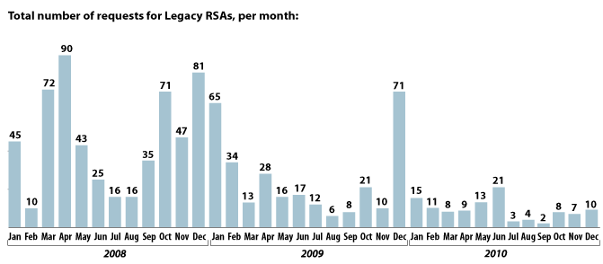 Legacy RSA Requests by Month for 2008 through 2010